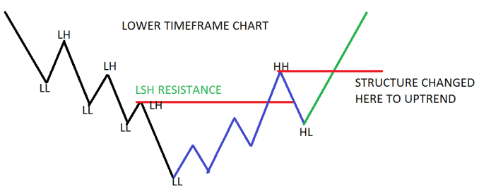 Reversals start from the smaller timeframes first, and propagate upwards