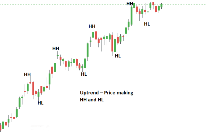 Price Make Higher High (HH) and Higher Low (HL)