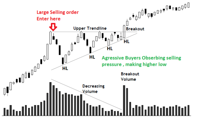 When there are higher lows into Resistance or lower highs into Support