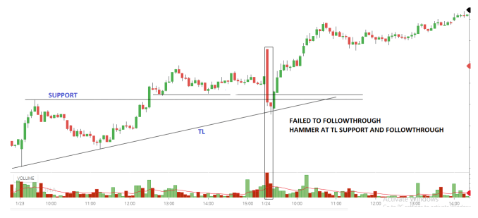 Breakout Trading Strategy in Price Action Analysis