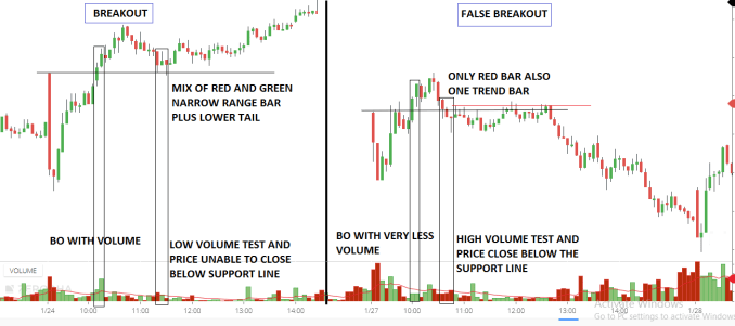 Breakout Trading Strategy in Detail