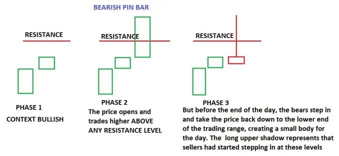 PIN BAR Trading Strategy