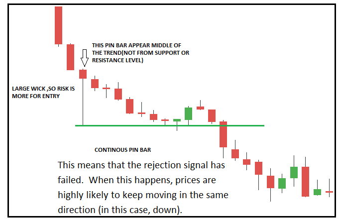 pin bar trading strategy in detail