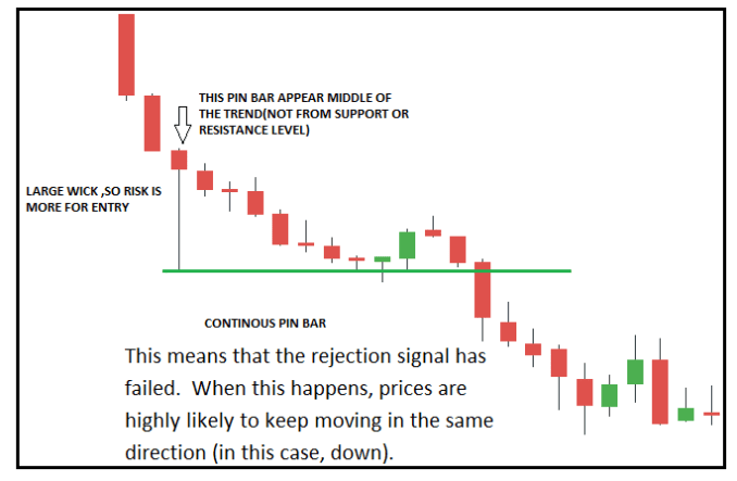 THE CONTINUOUS PIN BAR Trading Strategy