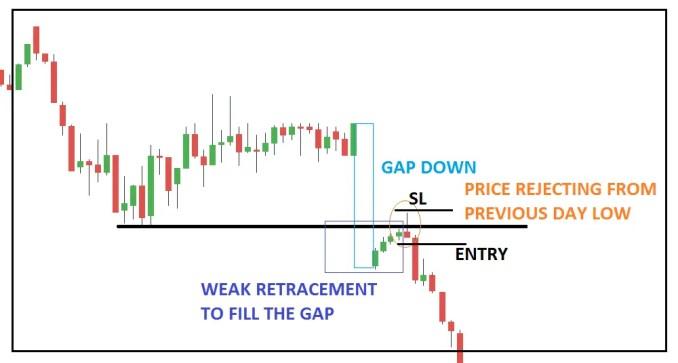 Open Gap Reversal