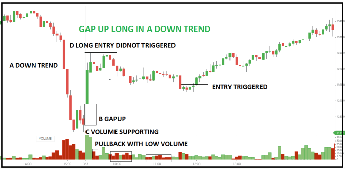 What Are Gaps in Trading?