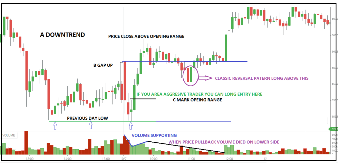 What is Gap in Trading?