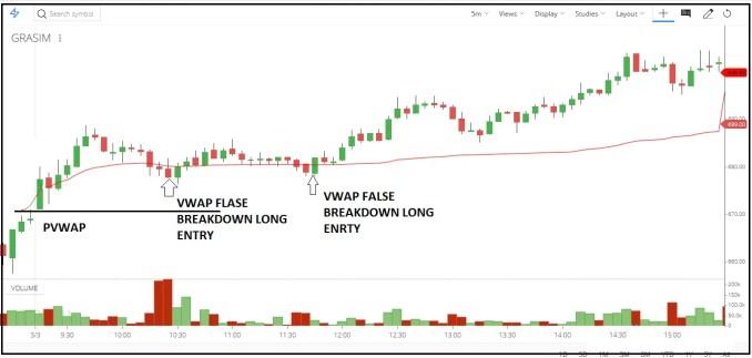 VWAP False Breakout (TRAP)