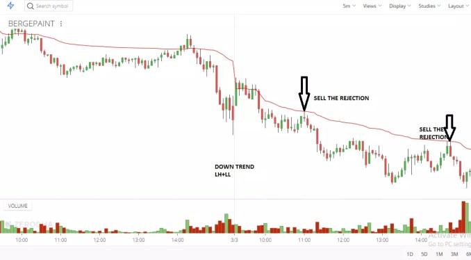 VWAP Trading
