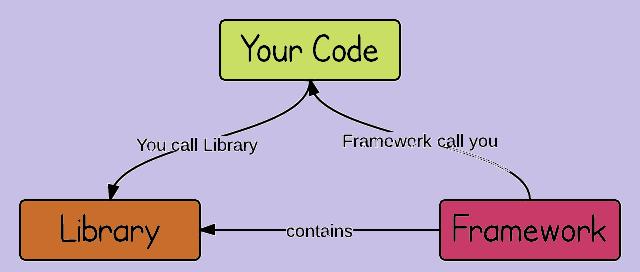 sự khác nhau giữa framework và library
