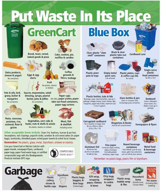 Garbage sorting rules