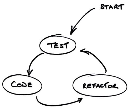 В чем прелесть test-driven development