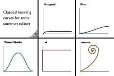 Кривые обучения