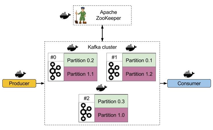 Отказоустойчивый Kafka кластер в Docker