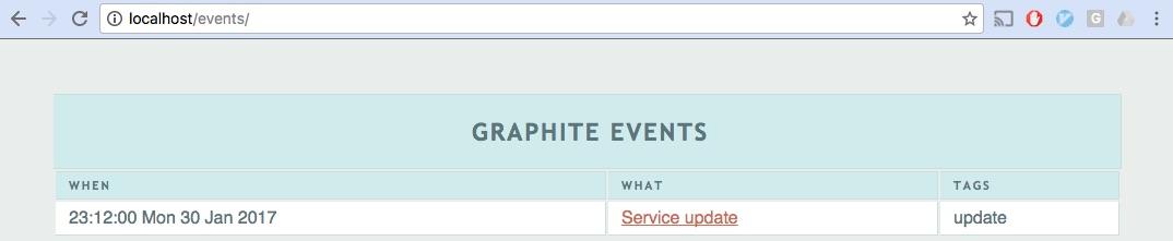 Graphite: список событий