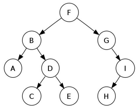 двоичное дерево