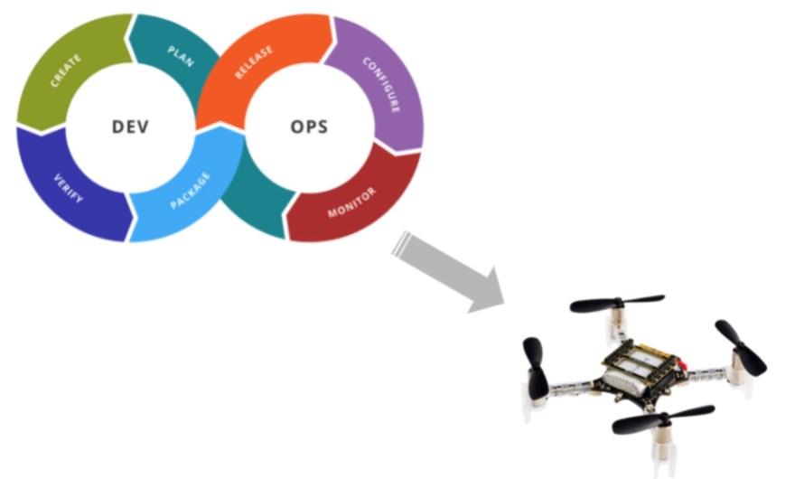 Новые технические посты и летающие роботы