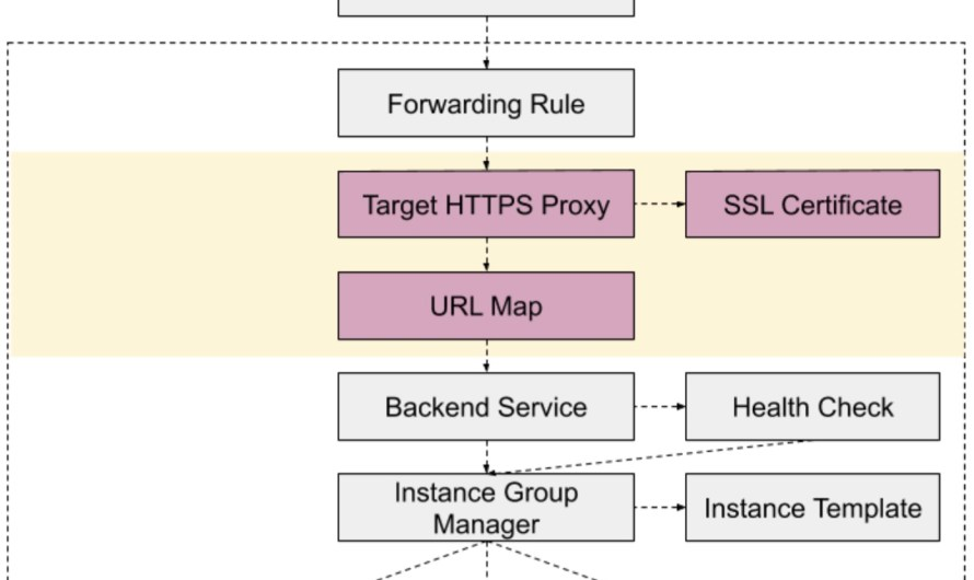 Настраиваем гугловый External Load Balancer через Deployment Manager