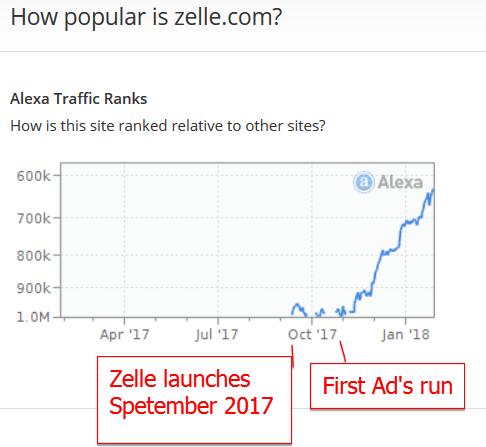 Zelle.com Alexa Chart