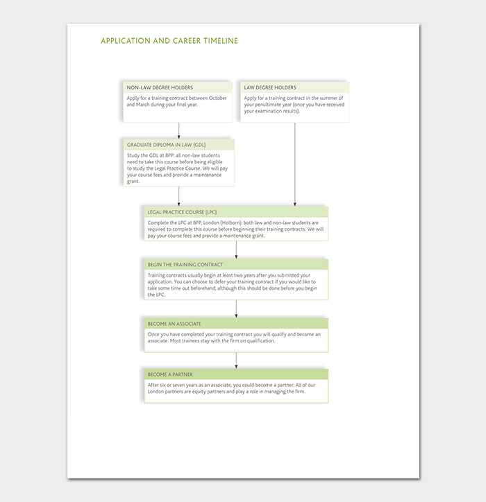 Application and Career Timeline