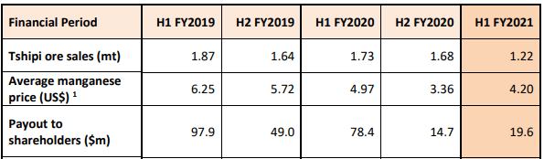JMS FY 2019-2021 breakdown
