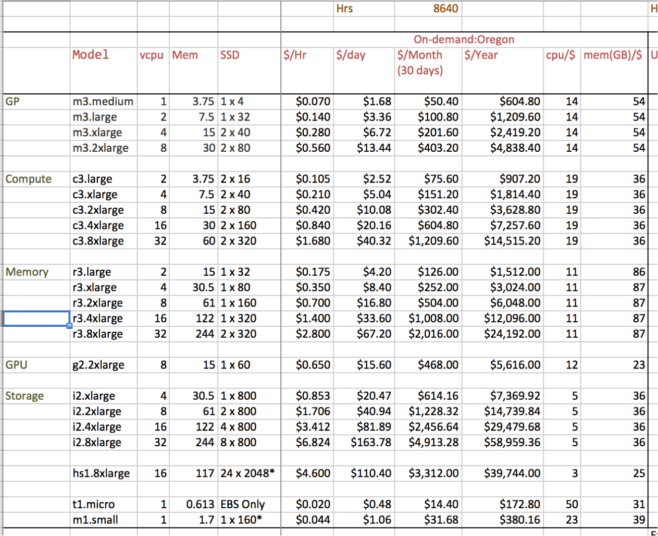 Aws Ec2 Price Worksheet