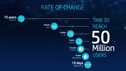 rate of change, icons, timeline