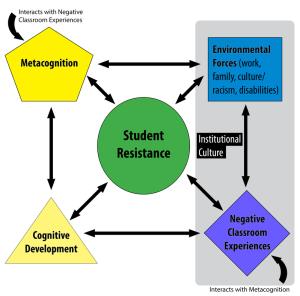 diagram of factors influencing student resistance
