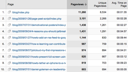 Top 10 visited pages/posts on dougbelshaw.com/blog (Feb - Oct 2009)
