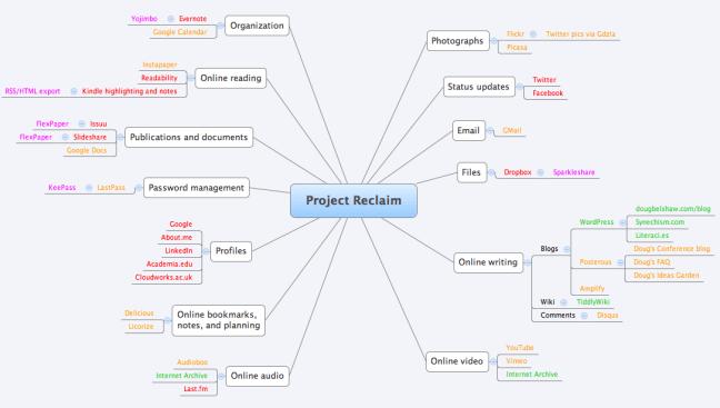 Project Reclaim - mindmap