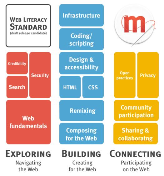 Web Literacy standard grid draft release candidate
