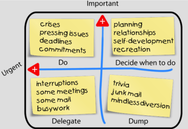 "Focusing on ""Important"" tasks will prevent 90% of your ""urgent"" ones."