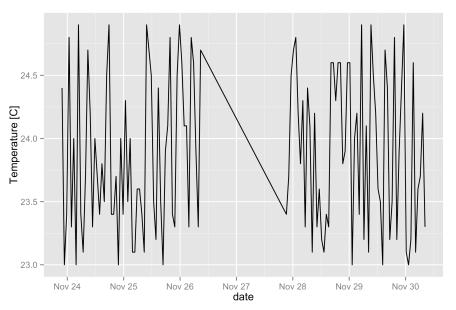 Default date scale