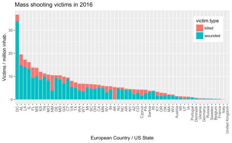 Total shooting victims in 2016, comparing USA to Europe