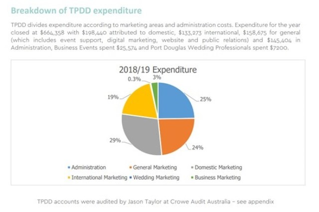 TPDD expenditure