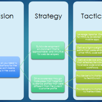 Strategy: The Art of the Product Manager