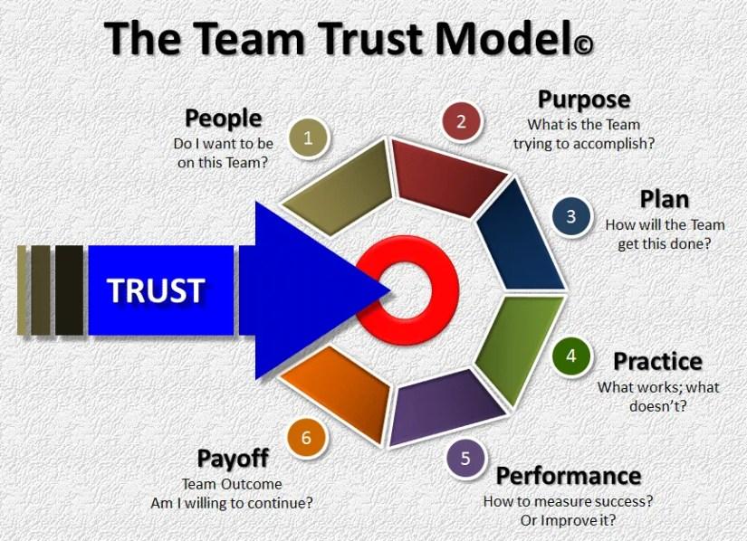 Team Trust