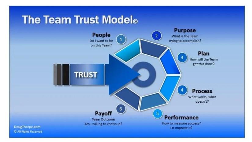 team trust model