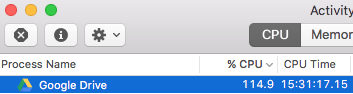 Activity Monitor on macOS, showing Google Drive client maxing CPU use.