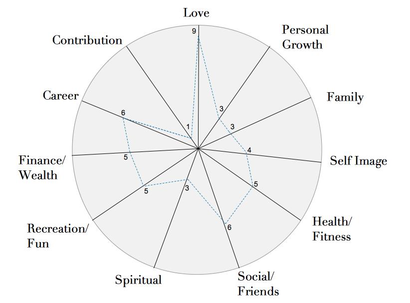 My life of wheel