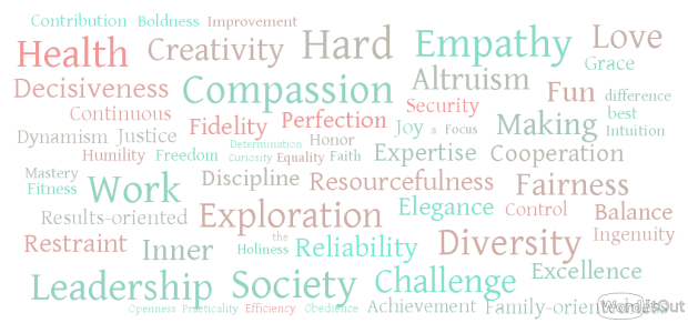 Core values cloud