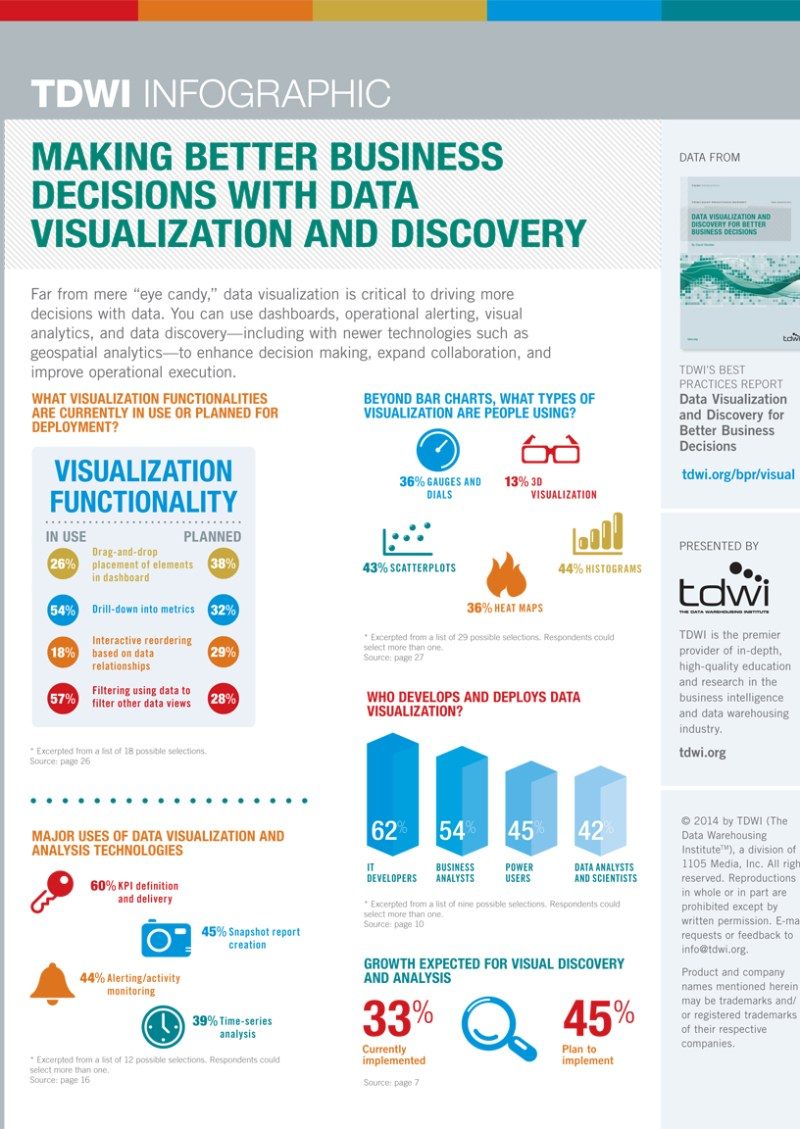 Data Visualization and Discovery
