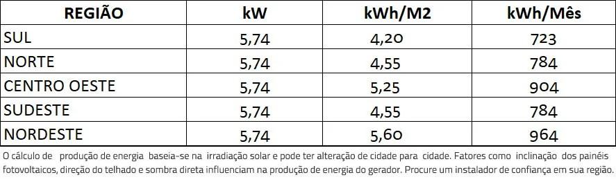 GERADOR-DE-ENERGIA-SOLAR-FRONIUS-COLONIAL-SOLAR-GROUP-ALDO-SOLAR-ON-GRID-GEF-5,74KWP-TRINA-MONO-PERC-HALF-CELL-410W-PRIMO-5KW-2MPPT-MONO-220V-|-Aldo-Solar