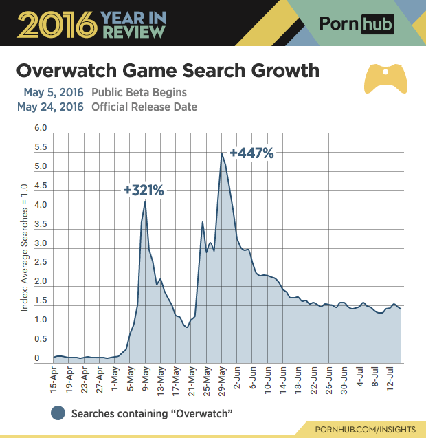 NSFW PS4 Users Watched The Most Porn In 2016 Harley Quinn And Overwatch Lead Porn Search Terms