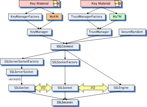 2-Way SSL with Java: The Keystore Strikes Back – Part 1