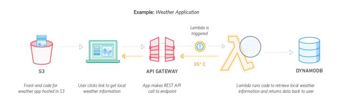 DynamoDB-API