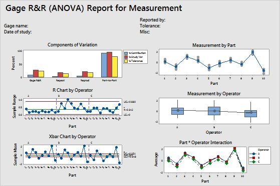 minitab-Measurement Systems Analysis