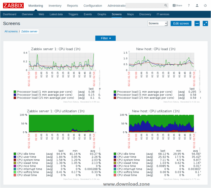 Zabbix-Visualization