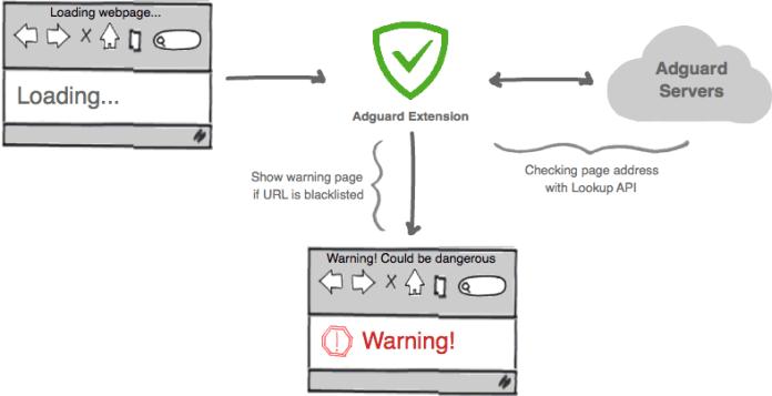 Adguard-Ad-blocker-service