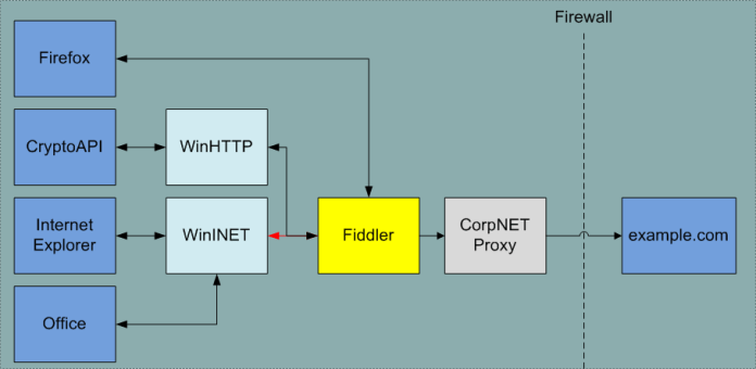 how fiddler proxy works